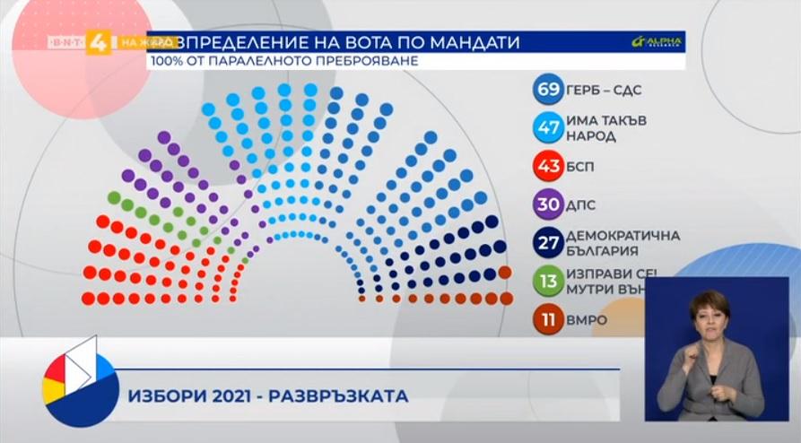 Демократска Бугарија е против предвремени избори
