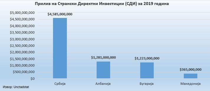 Мицевски: Македонија е на дното по странски директни инвестиции