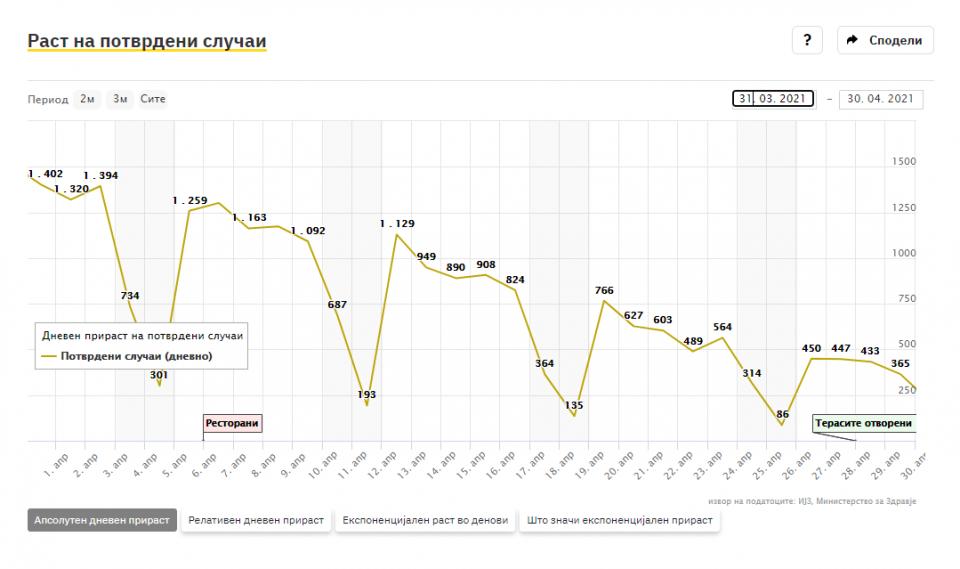 СТАТИСТИКА: Во месец април од Ковид-19 починале над 1000 лица