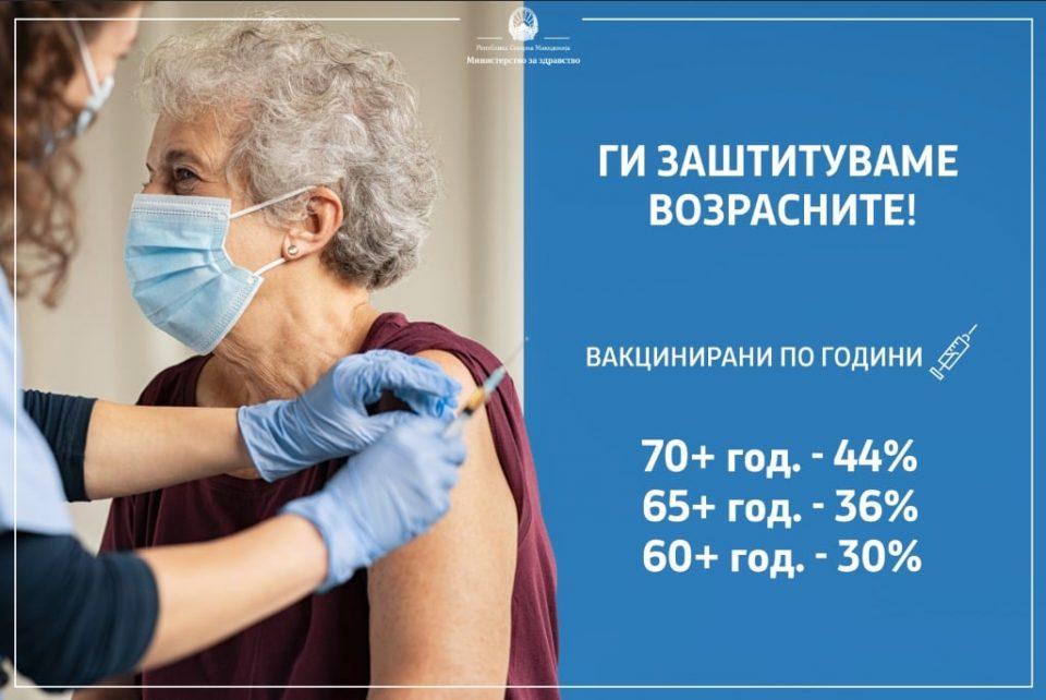 Филипче со апел до младите: Помогнете им на постарите да се регистрираат за вакцинација