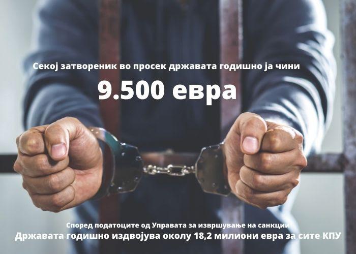 Затворениците скапо ја чинат државата, 9.500 евра за еден затвореник