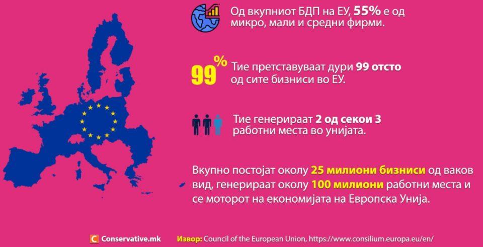 Малите и средни фирми создаваат две од секои три работни места во ЕУ