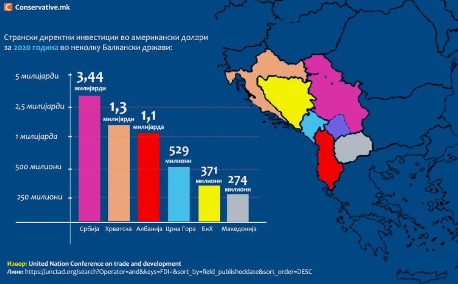 ИНФОГРАФИК: Македонија на дното по странски директни инвестиции во регионот!