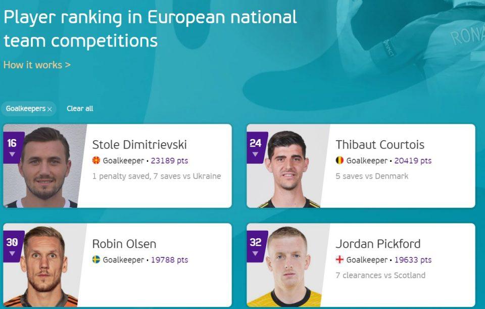 СТАТИСТИКА: Димитриевски за сега најдобар голман на Европското, рангиран пред Тибо Куртоа и Џордан Пикфорд