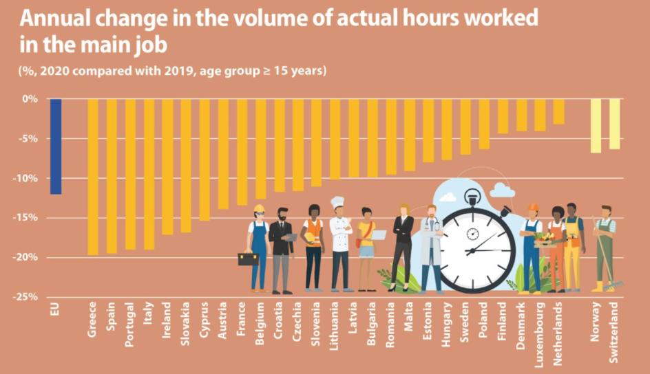 Пандемијата значително го намали работното време во ЕУ