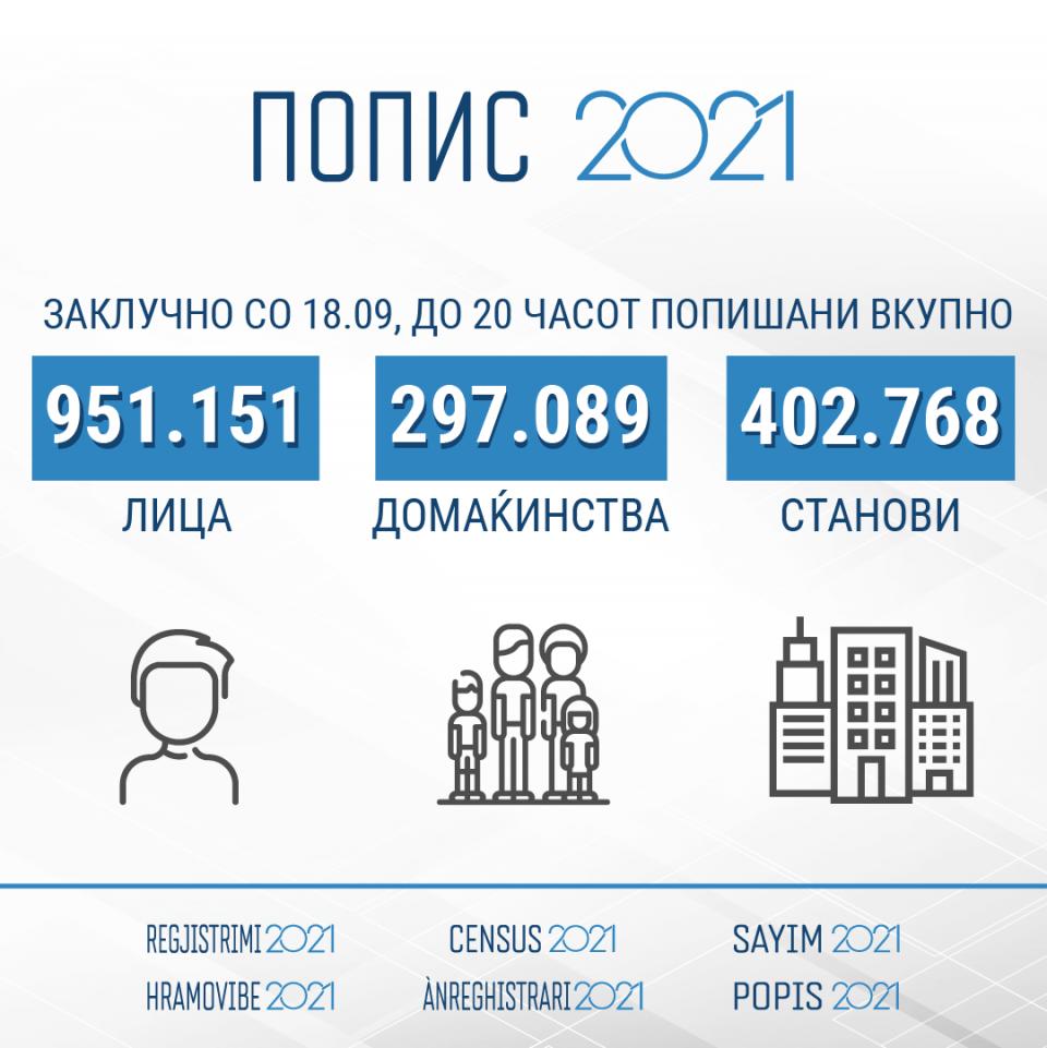 ДЗС: Попишани вкупно 951.151 лице, 297.089 домаќинства и 402.768 станови