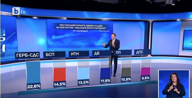 Бугарија: Коалицијата ГЕРБ-СДС го зголеми својот раст за 11 отсто